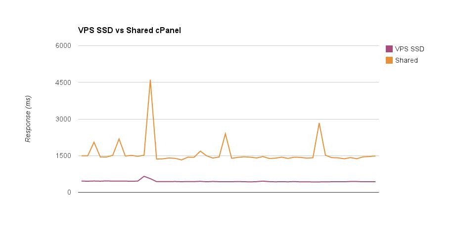 VPS vs Shared hosting response